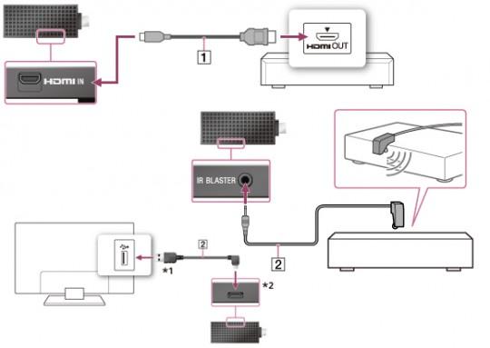 sony-bravia-smart-stick-diagram